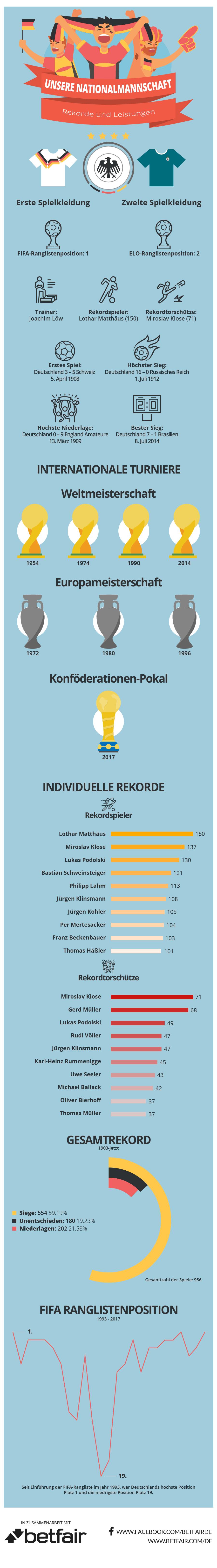 Nationalmannschaft Infografik